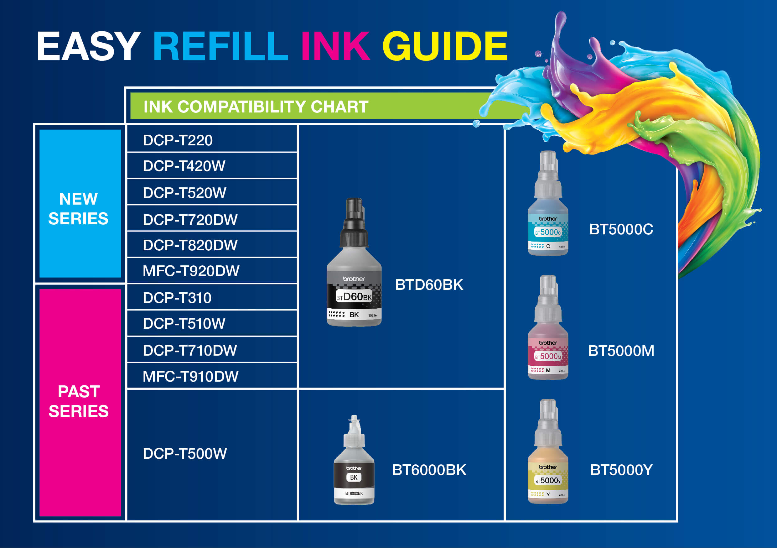 Brother Refill Ink Compatibility Chart